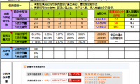 【DSR计算】淘宝天猫DSR动态评分计算系统(免费使用)