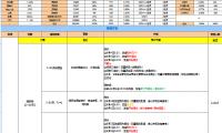 运营必备淘宝【CRM大促】大促99C店CRM端方案