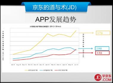 4.数据篇-10.逍遥子-APP发展趋势-京东商城运营培训全套教程系列课程