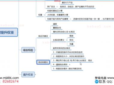 2019-12-23 标题组合,如何提升权重(沐子)-泽思电商