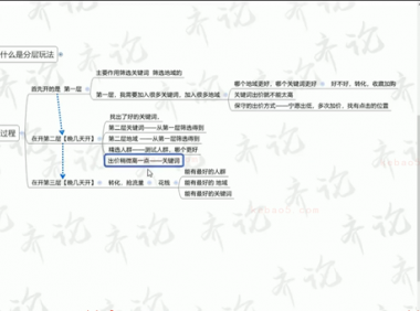 2019-12-29-安然老师-【进阶战术课:直通车分层玩法,实现关键词精准投放(上)】