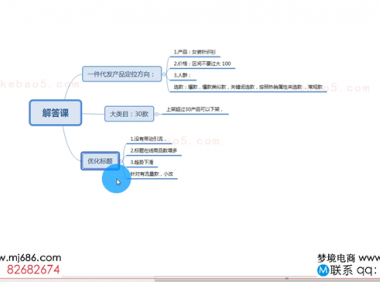 2019-12-08解答课(万万)-泽思电商