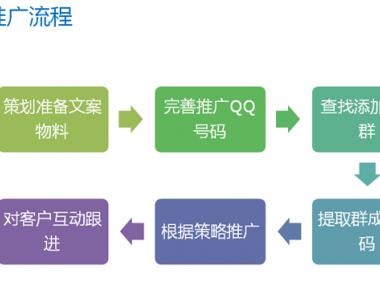 实战型网络营销 4推广 视频课程集合