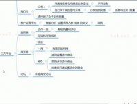 2020-02-12【15期】第四节 2周爆款打造-营销策划助力新品破零-云尚课教育vip课程